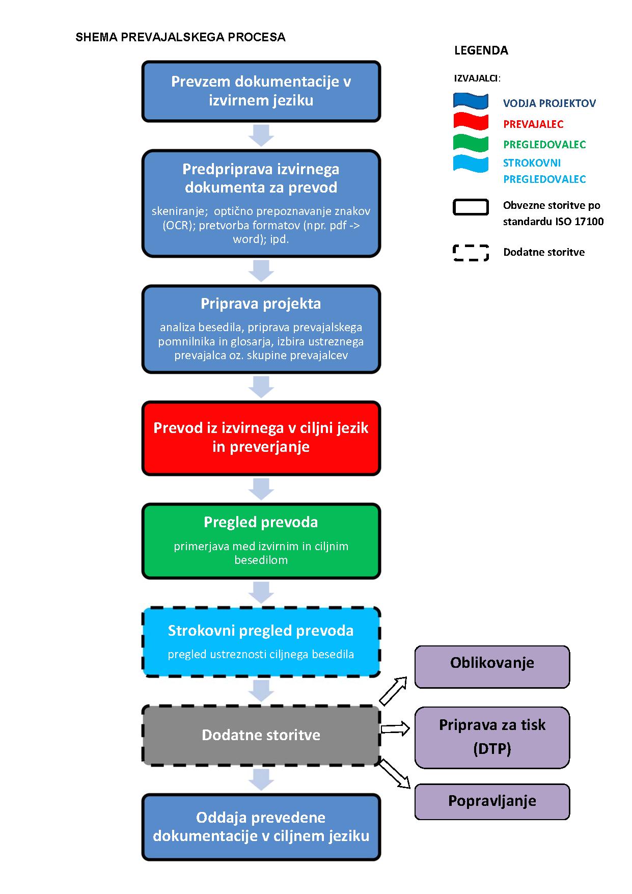prevajalski proces_osnutek sheme2