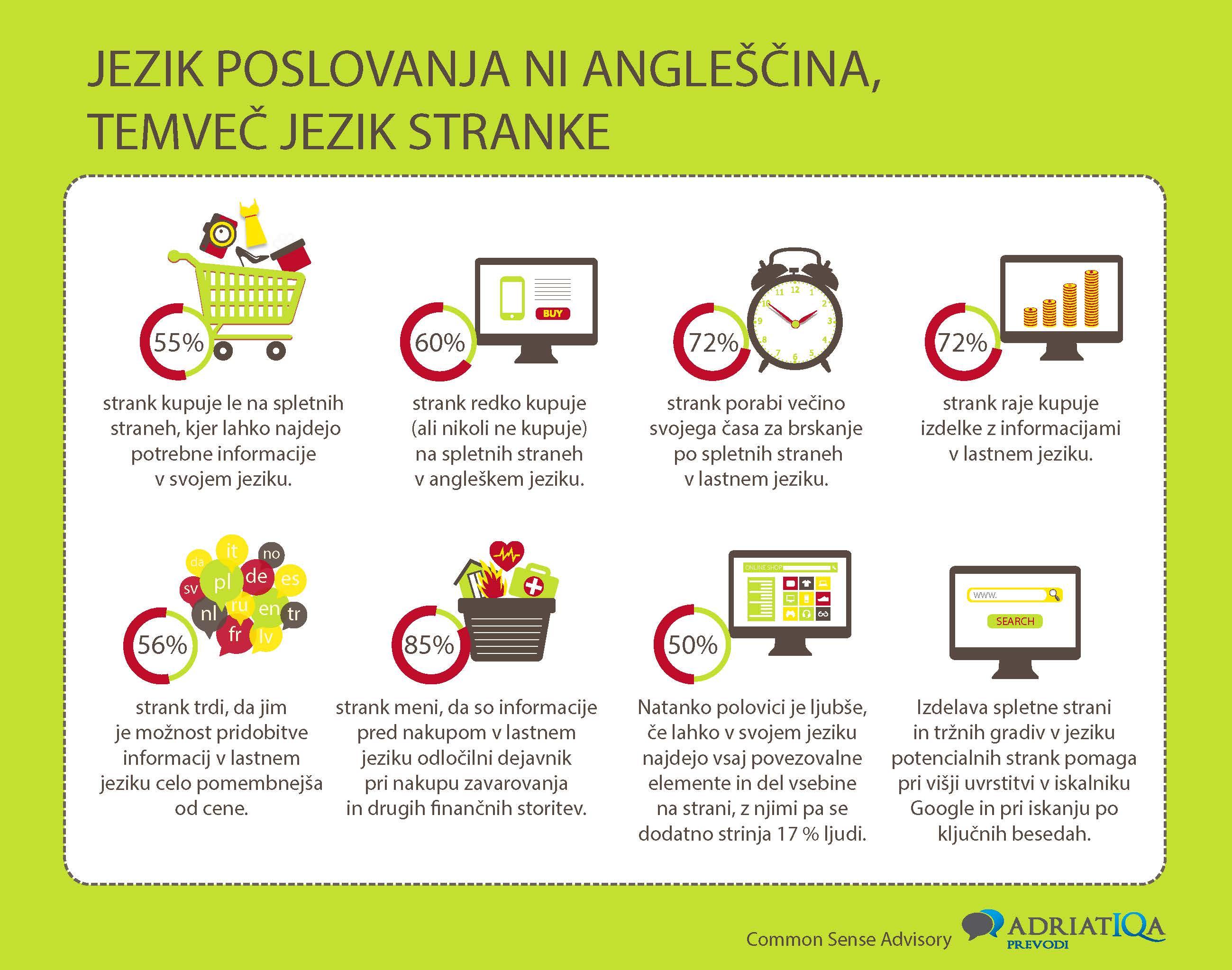 prevajanje spletnih strani_infografika